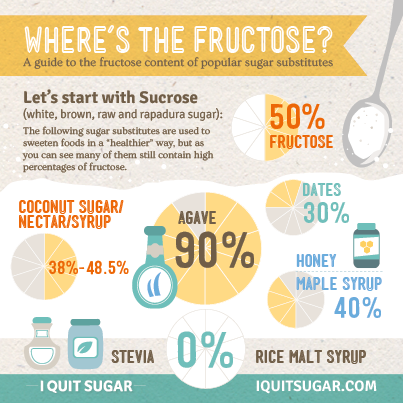 IQS-infographic-fructose1.png